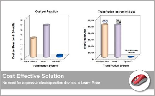 Cytofect™ Transfection Kits | Cost Effective